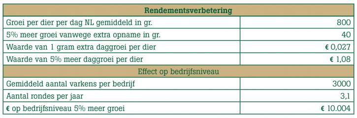 rendements-verbetering_w002